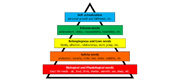 The Role of Maslow's Need's Hierarchy in High-Performance Teams